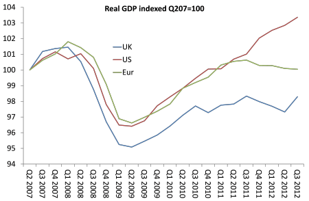 uk-real-gdp-compared